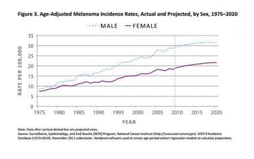Vì sao tỉ lệ ung thư da của đàn ông cao gấp 3 lần nữ giới?