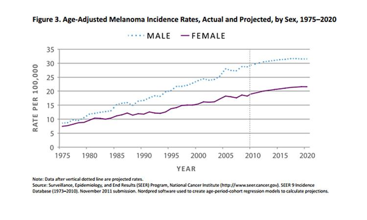 Nam giới trong độ tuổi từ 15 đến 39 tuổi khi mắc phải bệnh ung thư da có nguy cơ tử vong cao gấp 3 lần so với nữ giới cùng độ tuổi