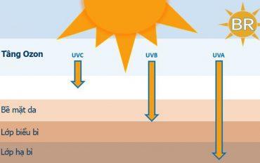 Nguy cơ ung thư da tăng cao vì bức xạ tia UV mùa nắng nóng