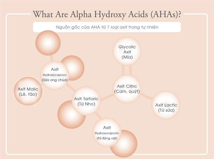 Nguồn gốc của AHA có từ các loại axit trong tự nhiên